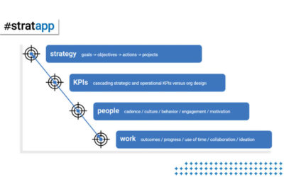 Is Anyone in Your Company Paying Attention to Strategic Alignment by HBR.org